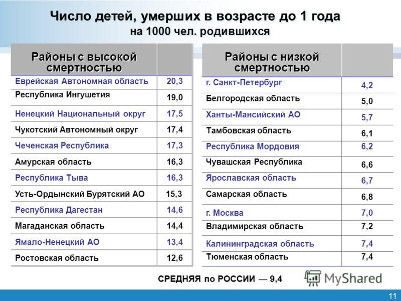 11 Число детей, умерших в возрасте до 1 года на 1000 чел. родившихся Районы с высокой смертностью Еврейская Автономная область20,3 Республика Ингушетия 19,0 Ненецкий Национальный округ17,5 Чукотский Автономный округ17,4 Чеченская Республика17,3 Амурс
