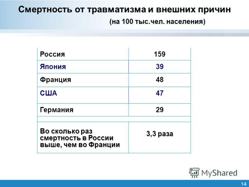14 Смертность от травматизма и внешних причин (на 100 тыс.чел. населения) Россия159 Япония39 Франция48 США47 Германия29 Во сколько раз смертность в России выше, чем во Франции 3,3 раза