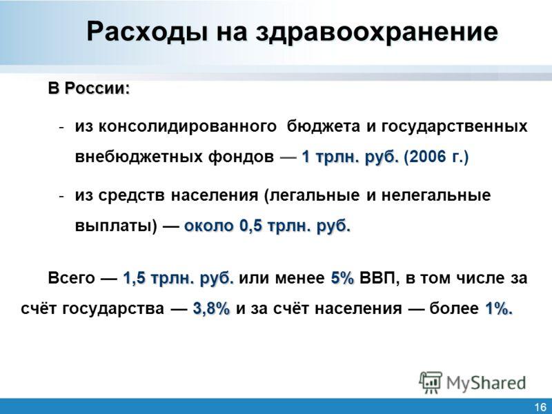 16 Расходы на здравоохранение В России: 1 трлн. руб. -из консолидированного бюджета и государственных внебюджетных фондов 1 трлн. руб. (2006 г.) около 0,5 трлн. руб. -из средств населения (легальные и нелегальные выплаты) около 0,5 трлн. руб. 1,5 трл