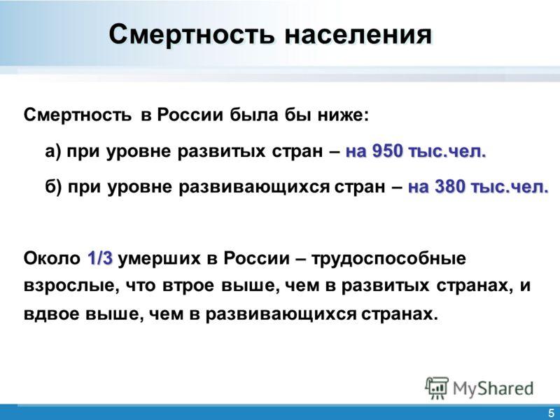5 Смертность населения Смертность в России была бы ниже: на 950 тыс.чел. а) при уровне развитых стран – на 950 тыс.чел. на 380 тыс.чел. б) при уровне развивающихся стран – на 380 тыс.чел. 1/3 Около 1/3 умерших в России – трудоспособные взрослые, что