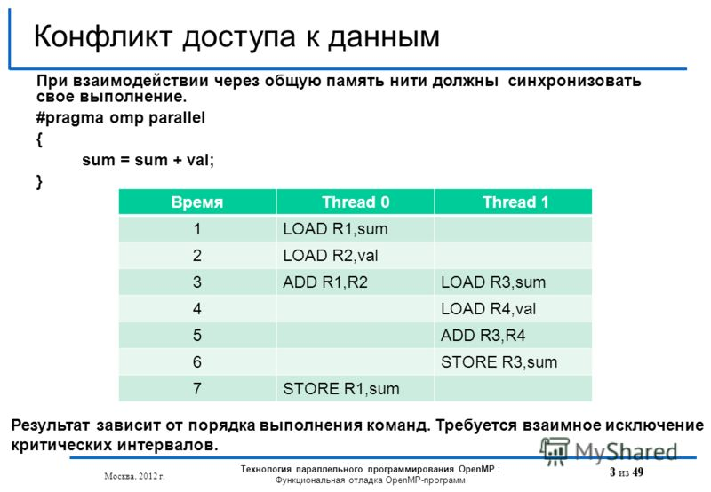 3 из 49 Конфликт доступа к данным Москва, 2012 г. Технология параллельного программирования OpenMP : Функциональная отладка OpenMP-программ Результат зависит от порядка выполнения команд. Требуется взаимное исключение критических интервалов. При взаи