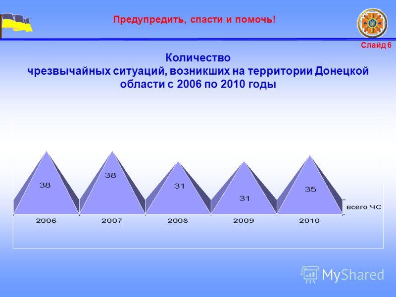 Предупредить, спасти и помочь! Количество чрезвычайных ситуаций, возникших на территории Донецкой области с 2006 по 2010 годы Слайд 6