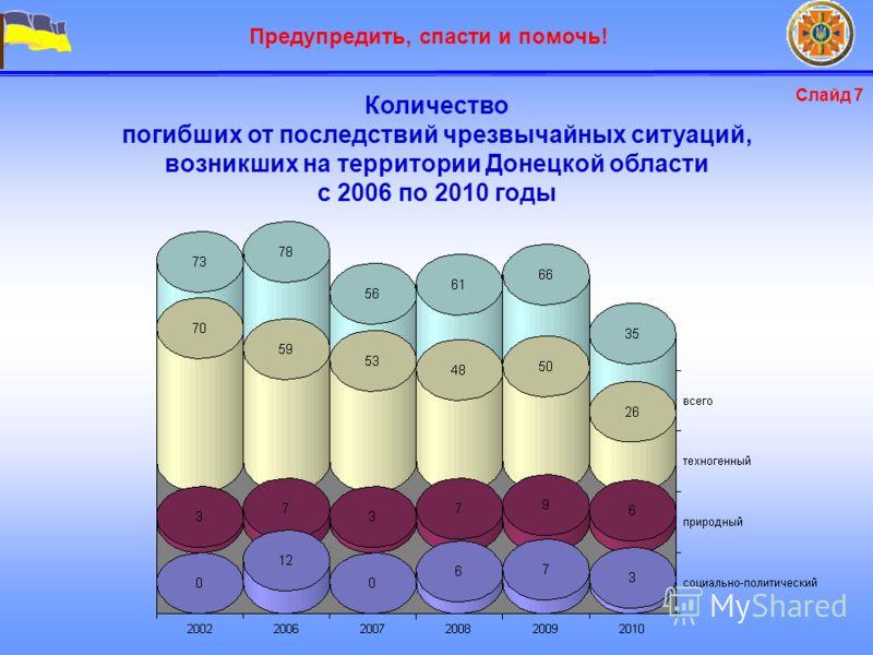 Предупредить, спасти и помочь! Количество погибших от последствий чрезвычайных ситуаций, возникших на территории Донецкой области с 2006 по 2010 годы Слайд 7