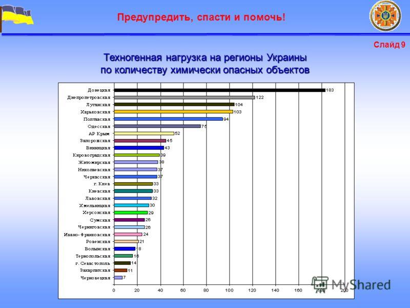 Ряд1 Предупредить, спасти и помочь! Техногенная нагрузка на регионы Украины по количеству химически опасных объектов Слайд 9