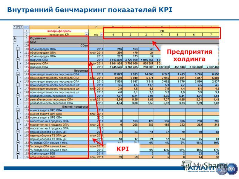 Внутренний бенчмаркинг показателей KPI KPI Предприятия холдинга