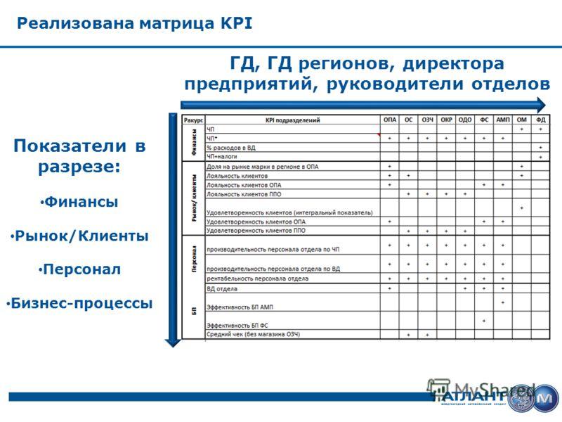 Реализована матрица KPI ГД, ГД регионов, директора предприятий, руководители отделов Показатели в разрезе: Финансы Рынок/Клиенты Персонал Бизнес-процессы