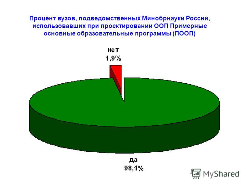Процент вузов, подведомственных Минобрнауки России, использовавших при проектировании ООП Примерные основные образовательные программы (ПООП)