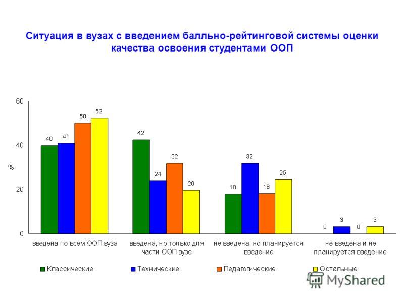 Ситуация в вузах с введением балльно-рейтинговой системы оценки качества освоения студентами ООП