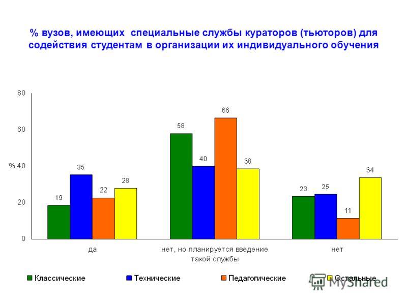 % вузов, имеющих специальные службы кураторов (тьюторов) для содействия студентам в организации их индивидуального обучения