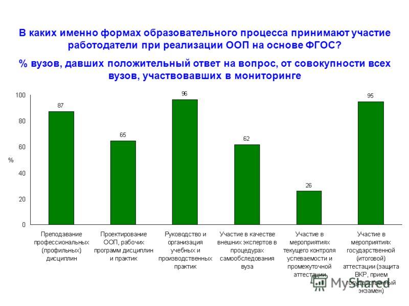 В каких именно формах образовательного процесса принимают участие работодатели при реализации ООП на основе ФГОС? % вузов, давших положительный ответ на вопрос, от совокупности всех вузов, участвовавших в мониторинге