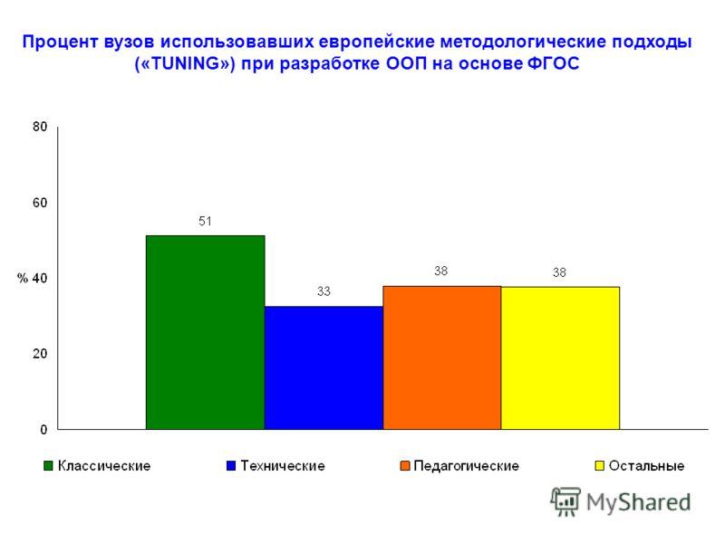 Процент вузов использовавших европейские методологические подходы («TUNING») при разработке ООП на основе ФГОС