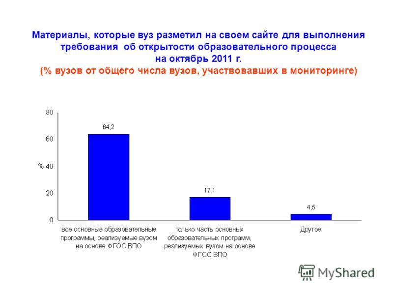 Материалы, которые вуз разметил на своем сайте для выполнения требования об открытости образовательного процесса на октябрь 2011 г. (% вузов от общего числа вузов, участвовавших в мониторинге)