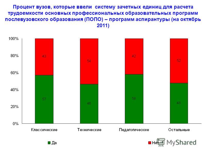 Процент вузов, которые ввели систему зачетных единиц для расчета трудоемкости основных профессиональных образовательных программ послевузовского образования (ПОПО) – программ аспирантуры (на октябрь 2011)