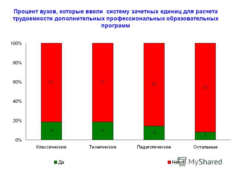 Процент вузов, которые ввели систему зачетных единиц для расчета трудоемкости дополнительных профессиональных образовательных программ