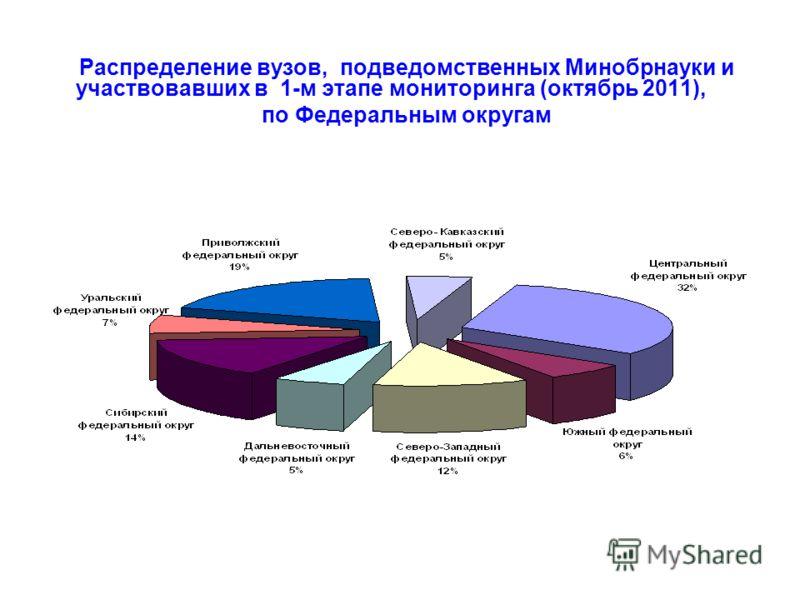 Распределение вузов, подведомственных Минобрнауки и участвовавших в 1-м этапе мониторинга (октябрь 2011), по Федеральным округам