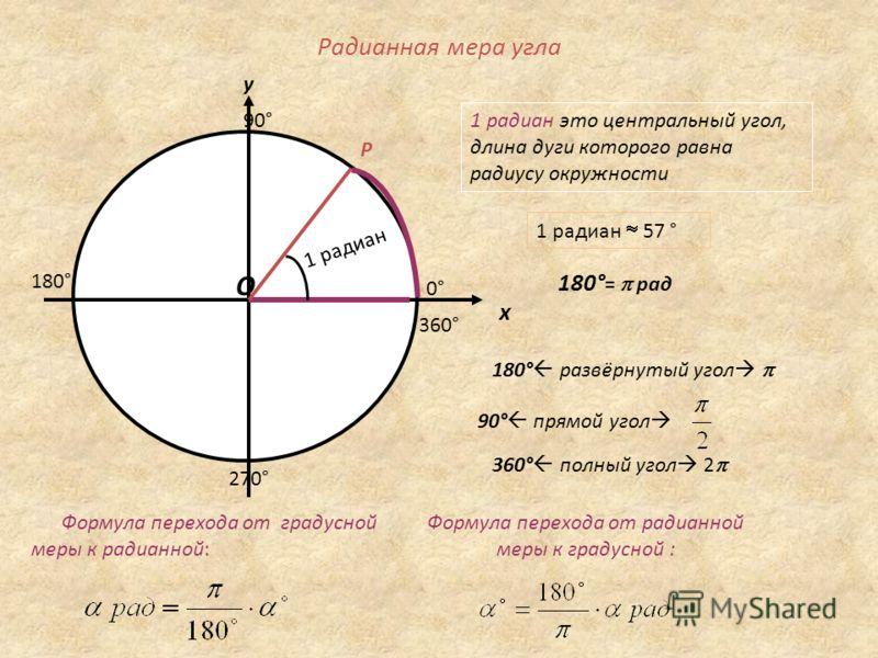 Радианная мера угла у О Р х 1 радиан это центральный угол, длина дуги которого равна радиусу окружности 1 радиан 1 радиан 57 ° 90° 270° 180° 0°0° 360° 180° = рад 180° развёрнутый угол 90° прямой угол 360° полный угол 2 Формула перехода от радианной м