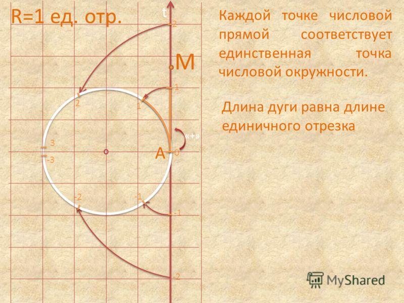 0 1 2 2 1 -2 3 -3 t Каждой точке числовой прямой соответствует единственная точка числовой окружности. Длина дуги равна длине единичного отрезка «+» A M R=1 ед. отр.