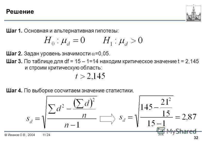32 Иванов О.В., 200411:24 Решение Шаг 1. Основная и альтернативная гипотезы: Шаг 2. Задан уровень значимости =0,05. Шаг 3. По таблице для df = 15 – 1=14 находим критическое значение t = 2,145 и строим критическую область: Шаг 4. По выборке сосчитаем