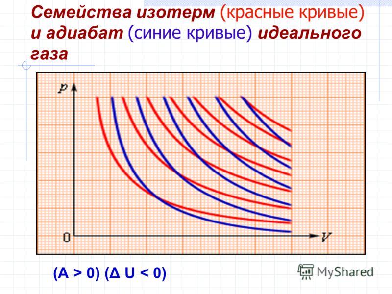 Семейства изотерм (красные кривые) и адиабат (синие кривые) идеального газа (A > 0) (Δ U < 0)