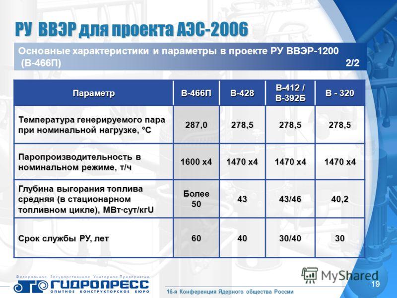 16-я Конференция Ядерного общества России 19 Параметр В-466П В-428 В-412 / В-392Б В - 320 Температура генерируемого пара при номинальной нагрузке, °С 287,0278,5278,5278,5 Паропроизводительность в номинальном режиме, т/ч 1600 х4 1470 х4 Глубина выгора