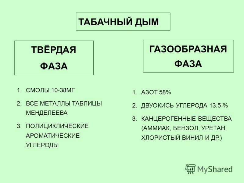 ТАБАЧНЫЙ ДЫМ ТВЁРДАЯ ФАЗА ГАЗООБРАЗНАЯ ФАЗА 1.АЗОТ 58% 2.ДВУОКИСЬ УГЛЕРОДА 13.5 % 3.КАНЦЕРОГЕННЫЕ ВЕЩЕСТВА (АММИАК, БЕНЗОЛ, УРЕТАН, ХЛОРИСТЫЙ ВИНИЛ И ДР.) 1.СМОЛЫ 10-38МГ 2.ВСЕ МЕТАЛЛЫ ТАБЛИЦЫ МЕНДЕЛЕЕВА 3.ПОЛИЦИКЛИЧЕСКИЕ АРОМАТИЧЕСКИЕ УГЛЕРОДЫ