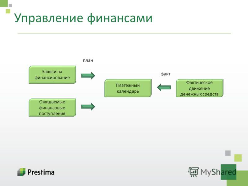 Управление финансами Заявки на финансирование Ожидаемые финансовые поступления Платежный календарь Фактическое движение денежных средств план факт