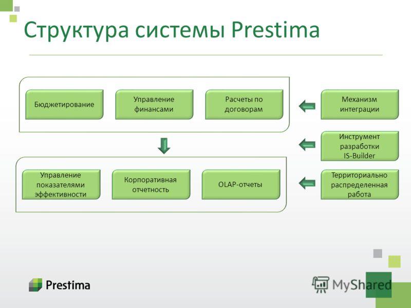 Структура системы Prestima Бюджетирование Управление финансами Расчеты по договорам Управление показателями эффективности Корпоративная отчетность OLAP-отчеты Механизм интеграции Территориально распределенная работа Инструмент разработки IS-Builder