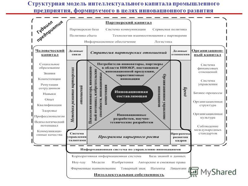 Структурная модель интеллектуального капитала промышленного предприятия, формируемого в целях инновационного развития