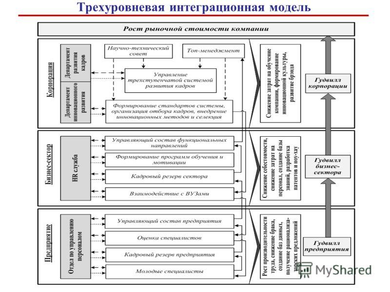 Трехуровневая интеграционная модель