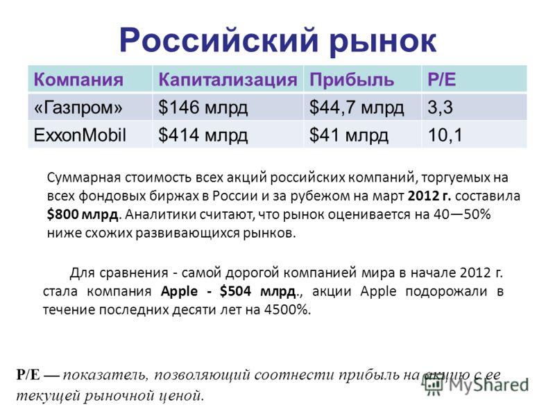 Российский рынок КомпанияКапитализацияПрибыльР/Е «Газпром»$146 млрд$44,7 млрд3,3 ExxonMobil$414 млрд$41 млрд10,1 Суммарная стоимость всех акций российских компаний, торгуемых на всех фондовых биржах в России и за рубежом на март 2012 г. составила $80