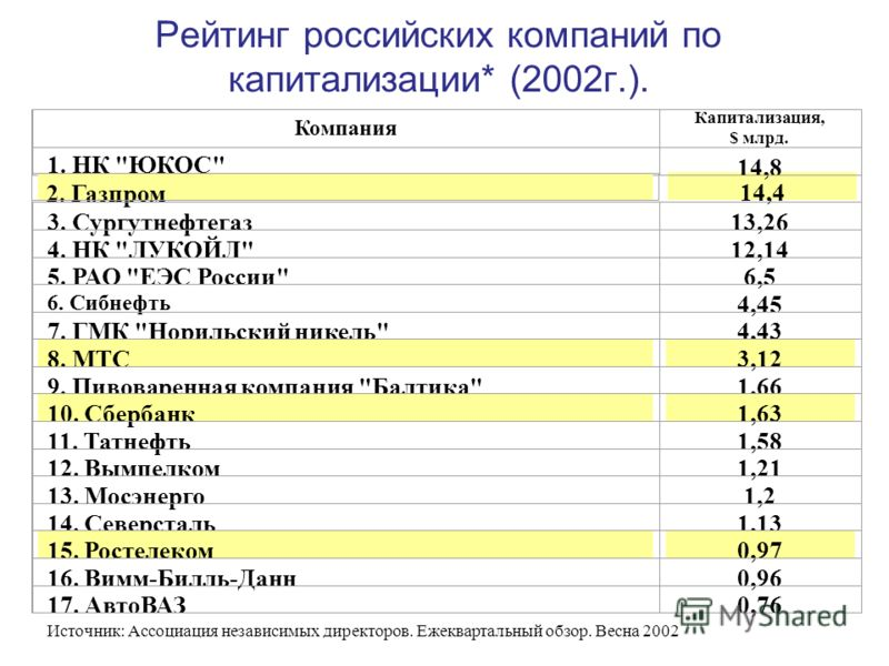 14,4 Рейтинг российских компаний по капитализации* (2002г.). Компания Капитализация, $ млрд. 1. НК