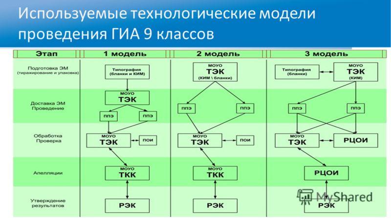 Используемые технологические модели проведения ГИА 9 классов