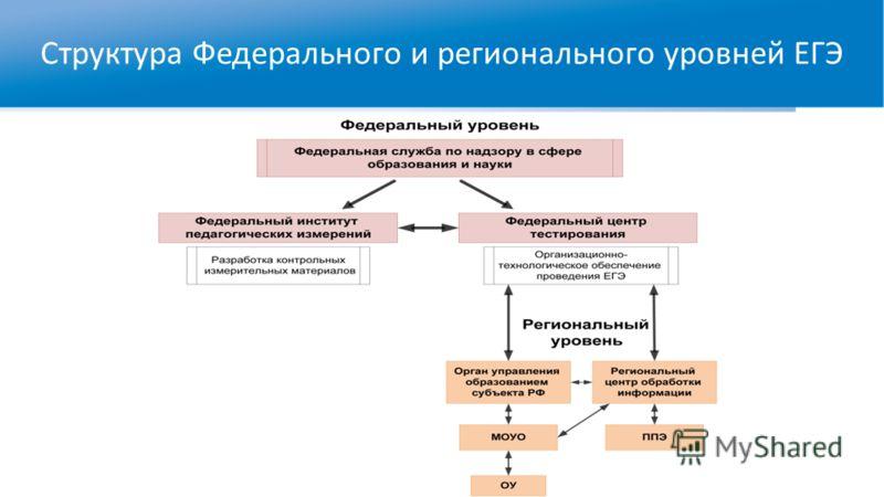 Структура Федерального и регионального уровней ЕГЭ