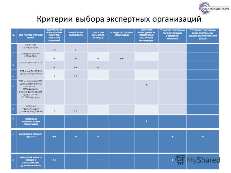 6 Критерии выбора экспертных организаций ВИД ГОСУДАРСТВЕННОЙ УСЛУГИ КОЛИЧЕСТВО И ОПЫТ ШТАТНЫХ ЭКСПЕРТОВ, ОТСУТСТВИЕ ЗАМЕЧАНИЙ ТРАНСПОРТНАЯ ДОСТУПНОСТЬ ОТСУТСТВИЕ КОНФЛИКТА ИНТЕРЕСОВ РОТАЦИЯ ЭКСПЕРТНЫХ ОРГАНИЗАЦИЙ ОТСУТСТВИЕ НЕОБХОДИМОСТИ ПРИВЛЕЧЕНИЯ