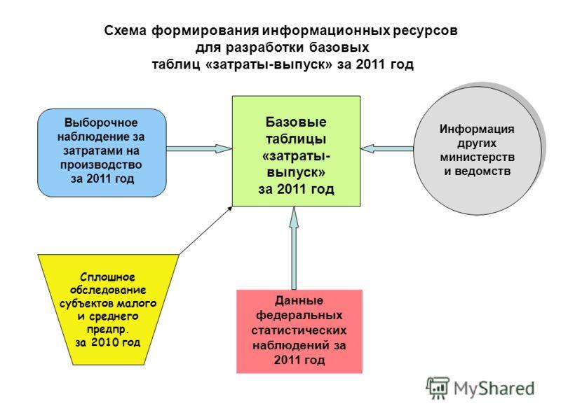 Выборочное наблюдение за затратами на производство за 2011 год Данные федеральных статистических наблюдений за 2011 год Базовые таблицы «затраты- выпуск» за 2011 год Информация других министерств и ведомств Информация других министерств и ведомств Сх