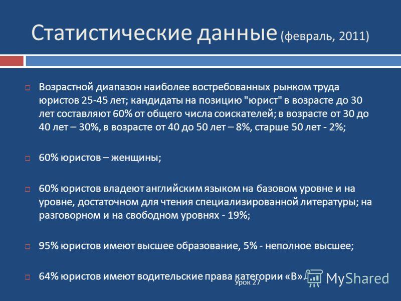 Статистические данные ( февраль, 2011) Урок 27 Возрастной диапазон наиболее востребованных рынком труда юристов 25-45 лет ; кандидаты на позицию