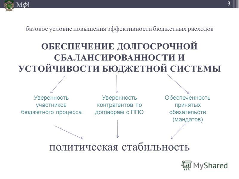 М ] ф 3 базовое условие повышения эффективности бюджетных расходов ОБЕСПЕЧЕНИЕ ДОЛГОСРОЧНОЙ СБАЛАНСИРОВАННОСТИ И УСТОЙЧИВОСТИ БЮДЖЕТНОЙ СИСТЕМЫ политическая стабильность Уверенность участников бюджетного процесса Уверенность контрагентов по договорам
