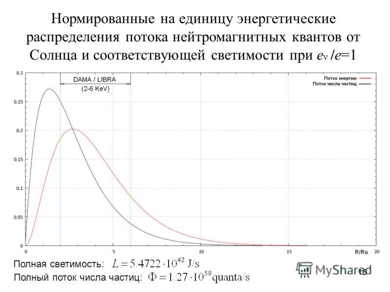 16 Полная светимость: Нормированные на единицу энергетические распределения потока нейтромагнитных квантов от Солнца и соответствующей светимости при e ν /e=1 Полный поток числа частиц: