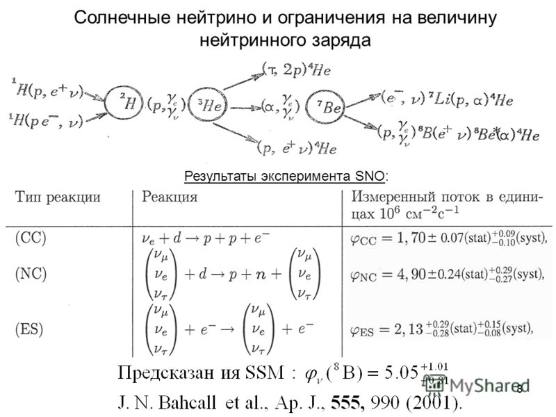 8 Солнечные нейтрино и ограничения на величину нейтринного заряда Результаты эксперимента SNO: