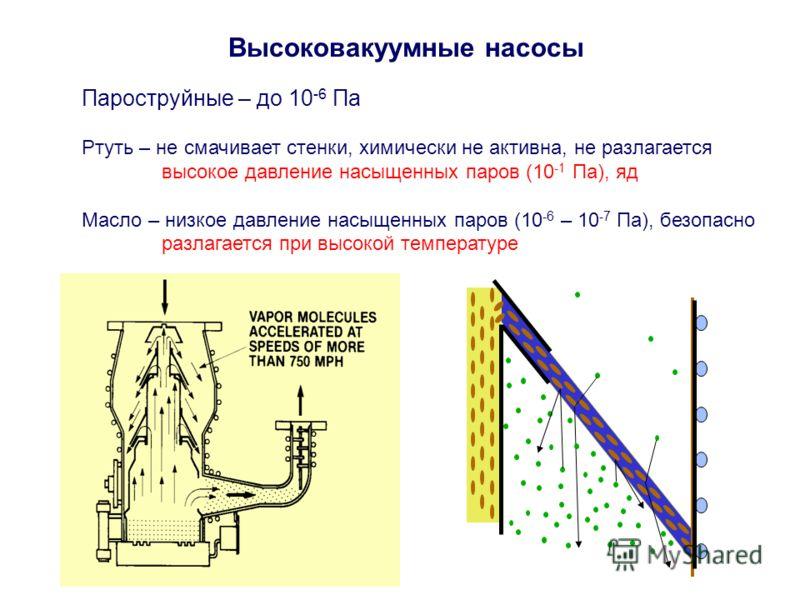 Высоковакуумные насосы Пароструйные – до 10 -6 Па Ртуть – не смачивает стенки, химически не активна, не разлагается высокое давление насыщенных паров (10 -1 Па), яд Масло – низкое давление насыщенных паров (10 -6 – 10 -7 Па), безопасно разлагается пр