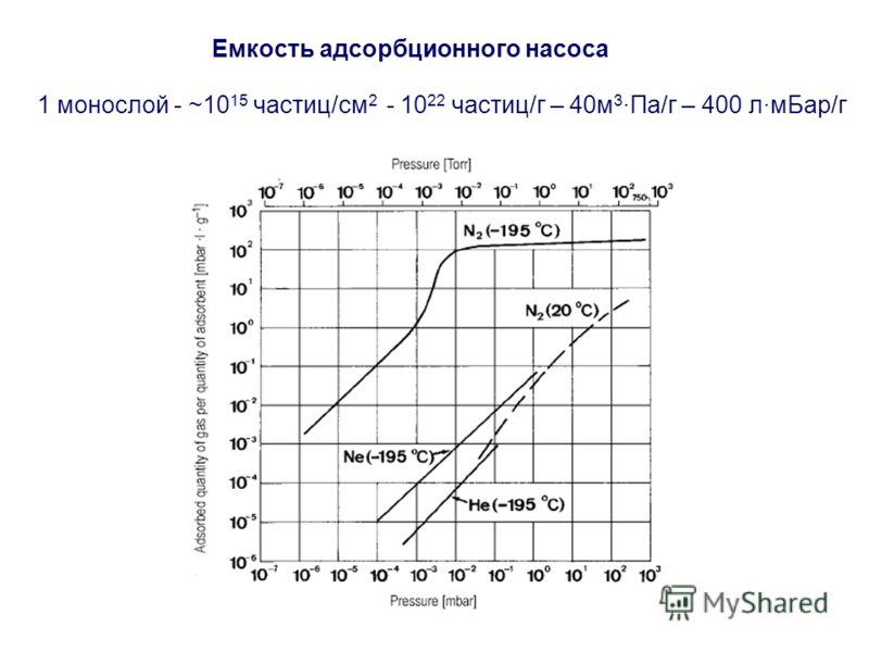 Емкость адсорбционного насоса 1 монослой - ~10 15 частиц/см 2 - 10 22 частиц/г – 40м 3 ·Па/г – 400 л·мБар/г