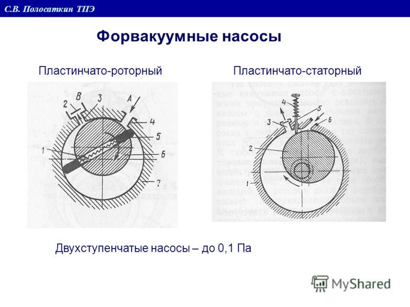 Форвакуумные насосы С.В. Полосаткин ТПЭ Пластинчато-роторныйПластинчато-статорный Двухступенчатые насосы – до 0,1 Па