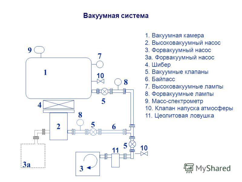 Вакуумная система 1 2 4 6 5 9 8 7 8 3a 3 10 5 5 11 1. Вакуумная камера 2. Высоковакуумный насос 3. Форвакуумный насос 3а. Форвакуумный насос 4. Шибер 5. Вакуумные клапаны 6. Байпасс 7. Высоковакуумные лампы 8. Форвакуумные лампы 9. Масс-спектрометр 1