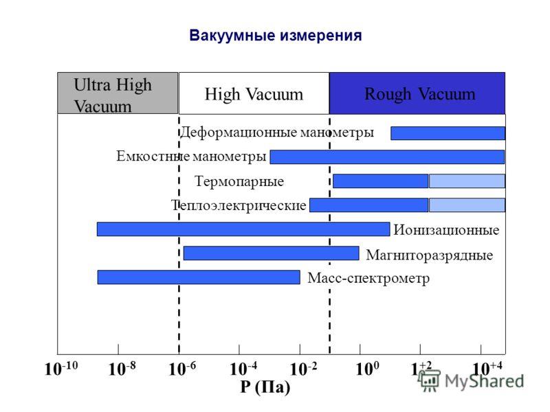 Вакуумные измерения 10 -10 10 -8 10 -6 10 -4 10 -2 10 0 1 +2 10 +4 P (Па) Rough Vacuum High Vacuum Ultra High Vacuum Деформационные манометры Термопарные Магниторазрядные Емкостные манометры Ионизационные Масс-спектрометр Теплоэлектрические