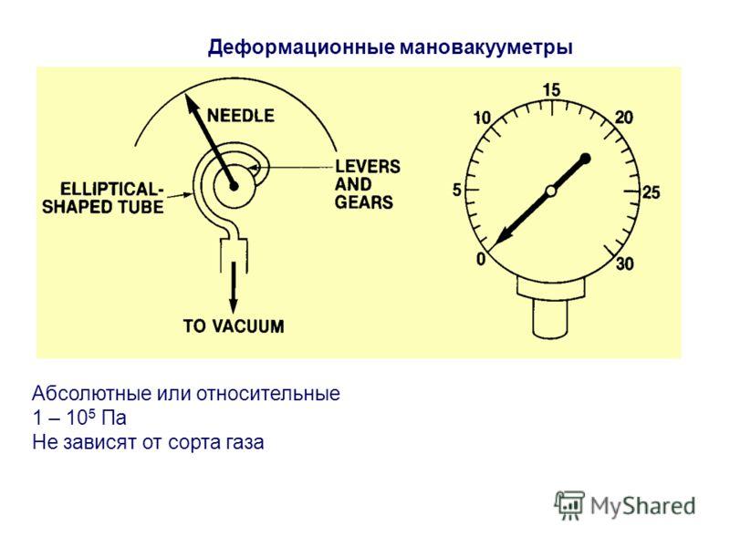 Деформационные мановакууметры Абсолютные или относительные 1 – 10 5 Па Не зависят от сорта газа