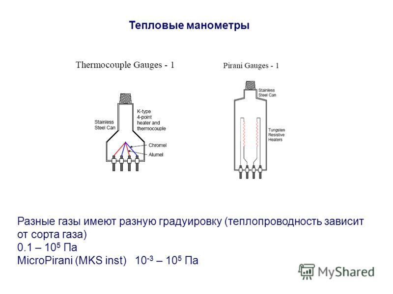 Тепловые манометры Разные газы имеют разную градуировку (теплопроводность зависит от сорта газа) 0.1 – 10 5 Па MicroPirani (MKS inst) 10 -3 – 10 5 Па