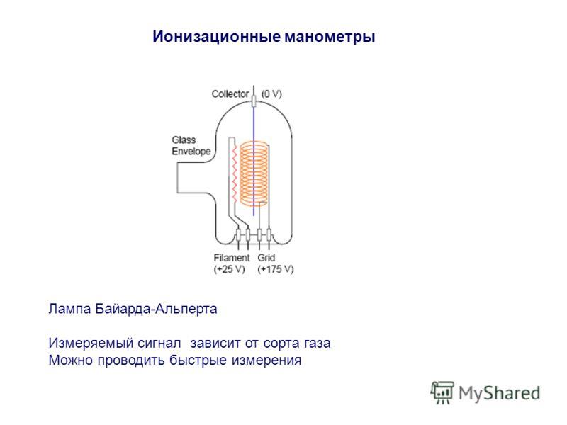Ионизационные манометры Лампа Байарда-Альперта Измеряемый сигнал зависит от сорта газа Можно проводить быстрые измерения