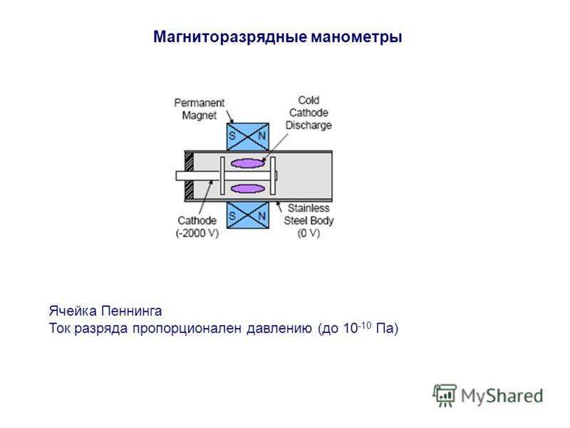 Магниторазрядные манометры Ячейка Пеннинга Ток разряда пропорционален давлению (до 10 -10 Па)