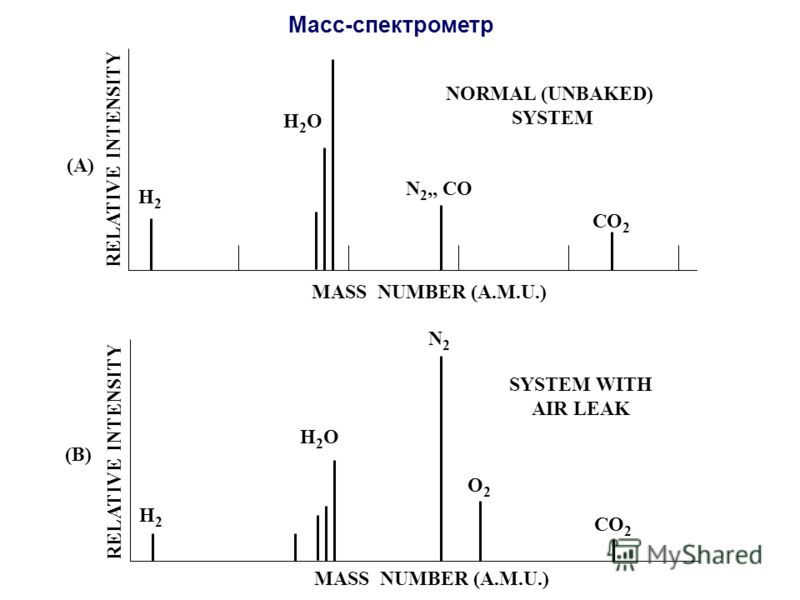 MASS NUMBER (A.M.U.) RELATIVE INTENSITY NORMAL (UNBAKED) SYSTEM H2H2 H2OH2O N 2,, CO CO 2 (A) MASS NUMBER (A.M.U.) RELATIVE INTENSITY SYSTEM WITH AIR LEAK H2H2 H2OH2O N2N2 CO 2 (B) O2O2