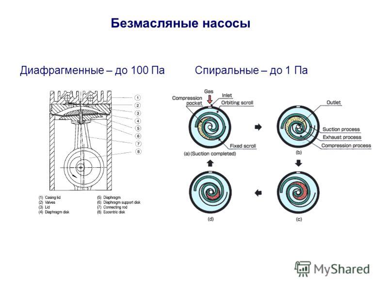 Безмасляные насосы Диафрагменные – до 100 ПаСпиральные – до 1 Па